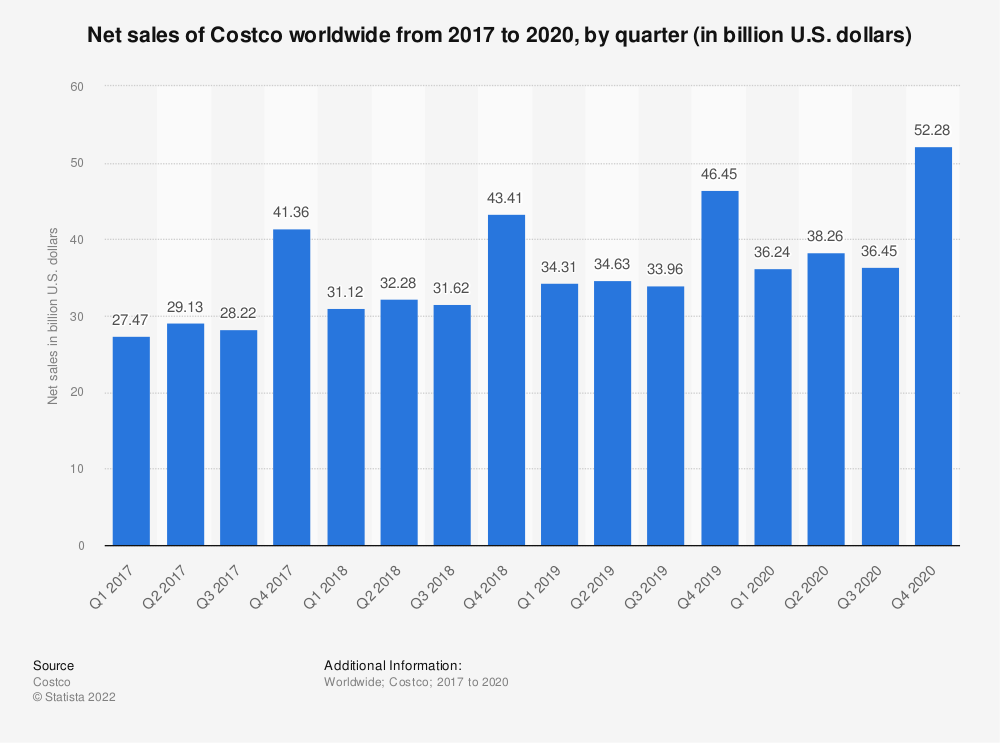 Statistic: Net sales of Costco worldwide from 2017 to 2019, by quarter (in billion U.S. dollars) | Statista