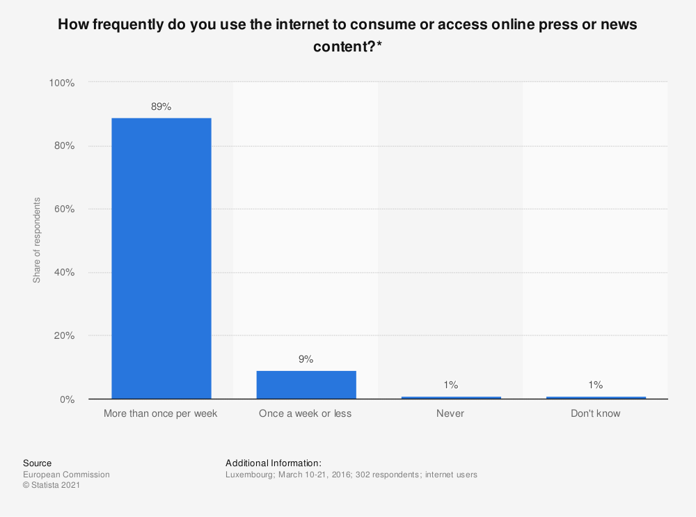Statistic: How frequently do you use the internet to consume or access online press or news content?*   Statista
