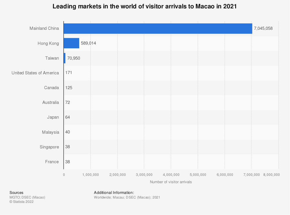 Statistic: Leading markets in the world of visitor arrivals to Macao in 2019 | Statista
