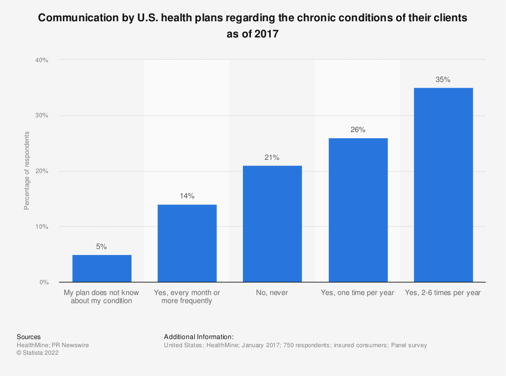 Statistic: Communication by U.S. health plans regarding the chronic conditions of their clients as of 2017 | Statista
