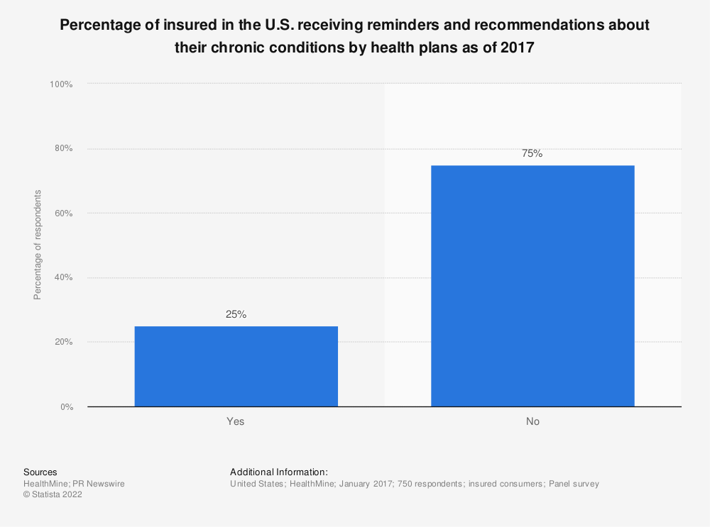 Statistic: Percentage of insured in the U.S. receiving reminders and recommendations about their chronic conditions by health plans as of 2017 | Statista