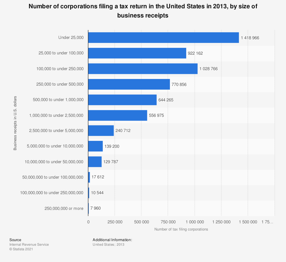 Statistic: Number of corporations filing a tax return in the United States in 2013, by size of business receipts | Statista