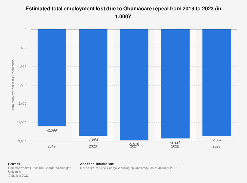 Statistic: Estimated total employment lost due to Obamacare repeal from 2019 to 2023 (in 1,000)* | Statista
