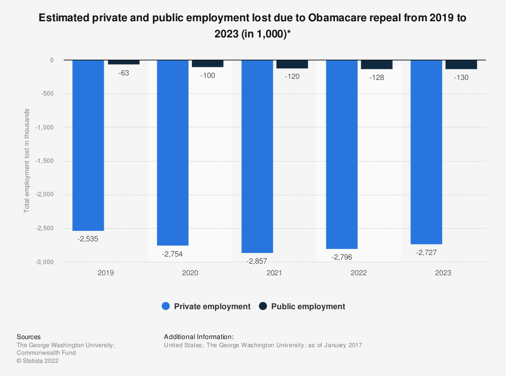 Statistic: Estimated private and public employment lost due to Obamacare repeal from 2019 to 2023 (in 1,000)* | Statista