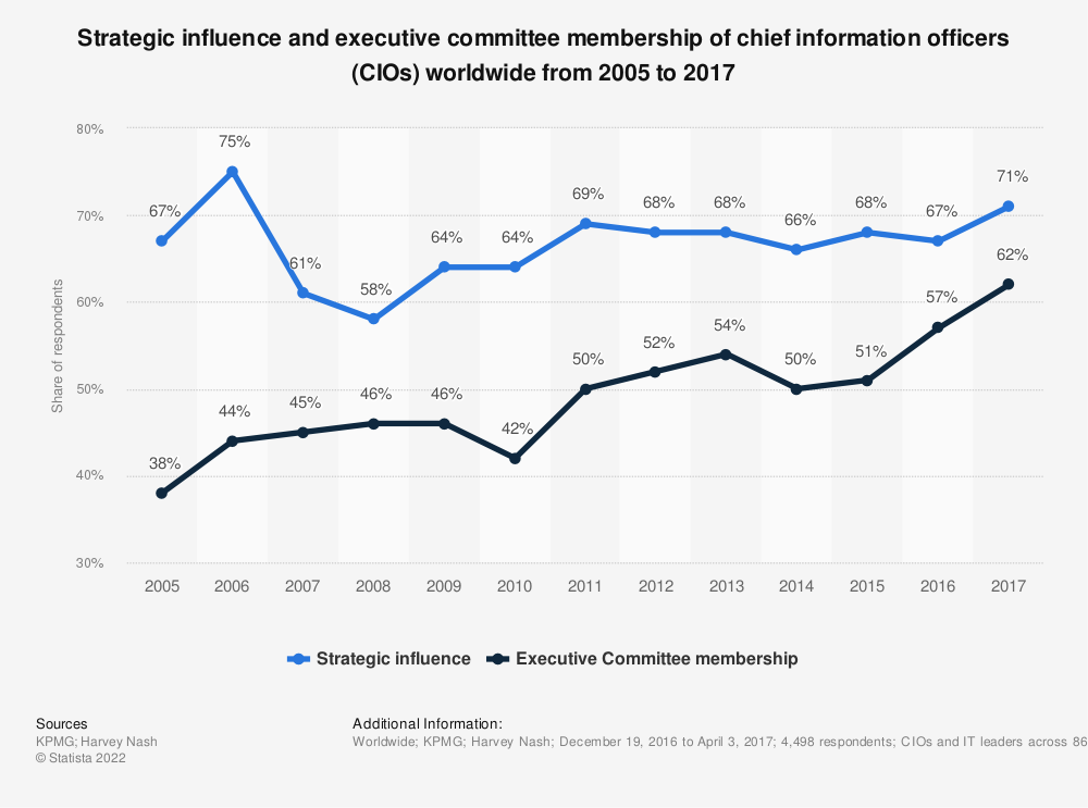 Statistic: Strategic influence and executive committee membership of chief information officers (CIOs) worldwide from 2005 to 2017 | Statista