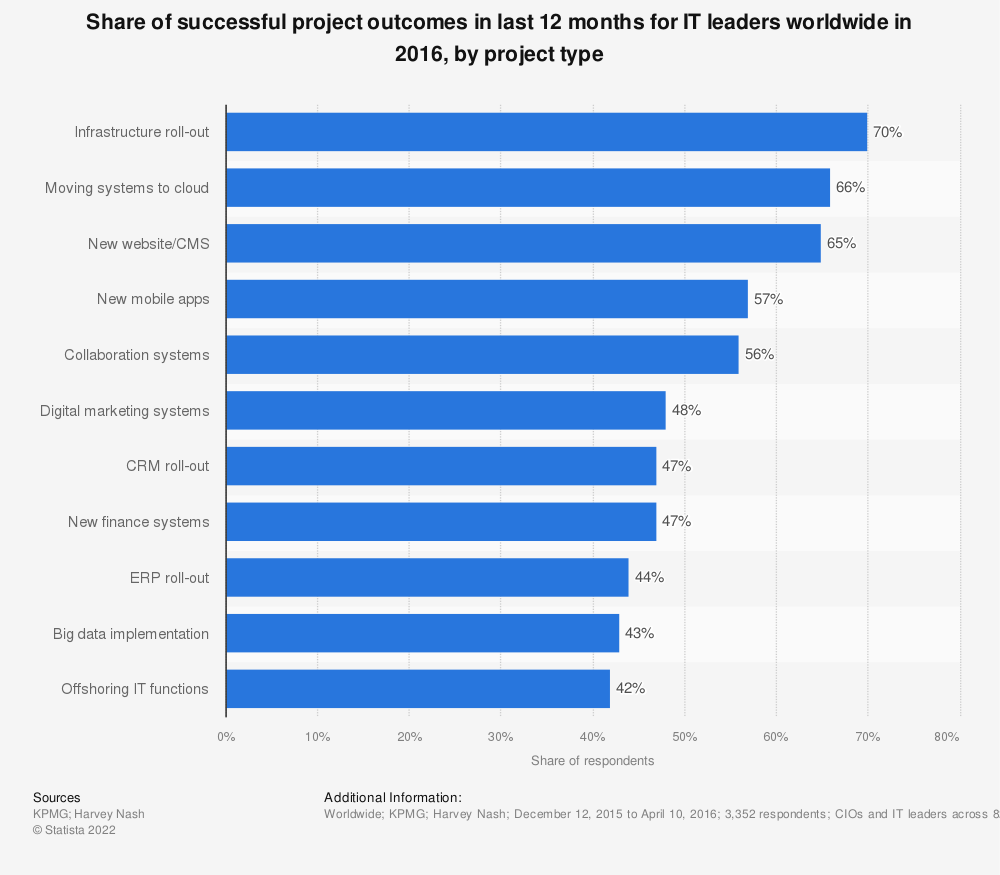 Statistic: Share of successful project outcomes in last 12 months for IT leaders worldwide in 2016, by project type | Statista