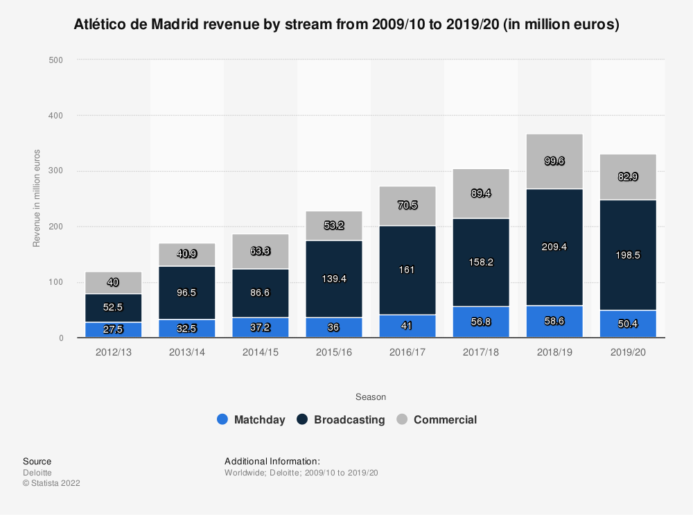 Statistic: Atlético de Madrid revenue by stream from 2009/10 to 2017/18 (in million euros) | Statista