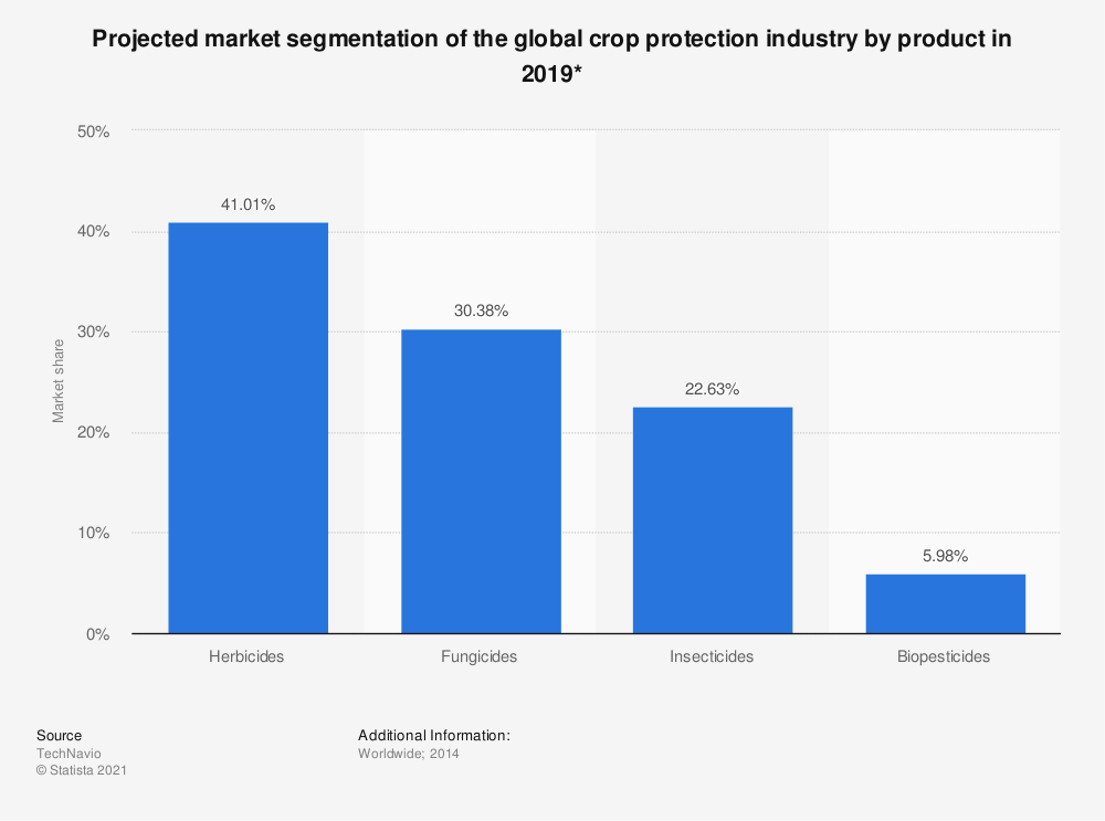 Statistic: Projected market segmentation of the global crop protection industry by product in 2019* | Statista