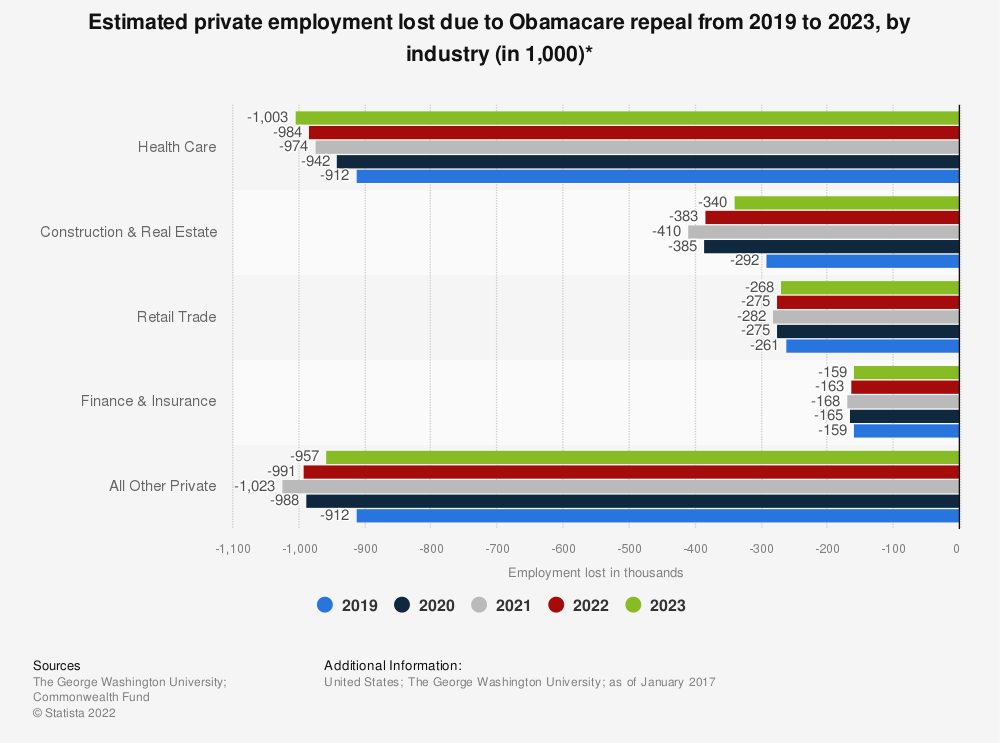 Statistic: Estimated private employment lost due to Obamacare repeal from 2019 to 2023, by industry (in 1,000)* | Statista