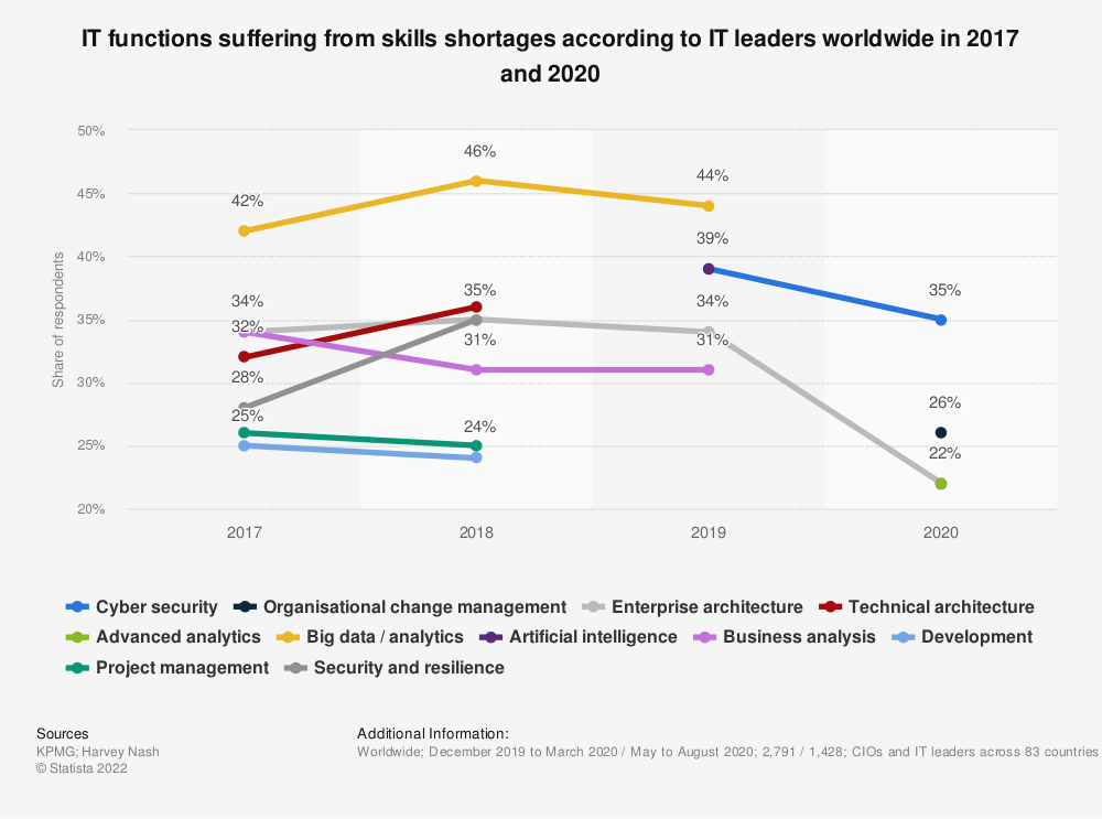 Statistic: IT functions suffering from skills shortages according to IT leaders worldwide in 2017 and 2019 | Statista