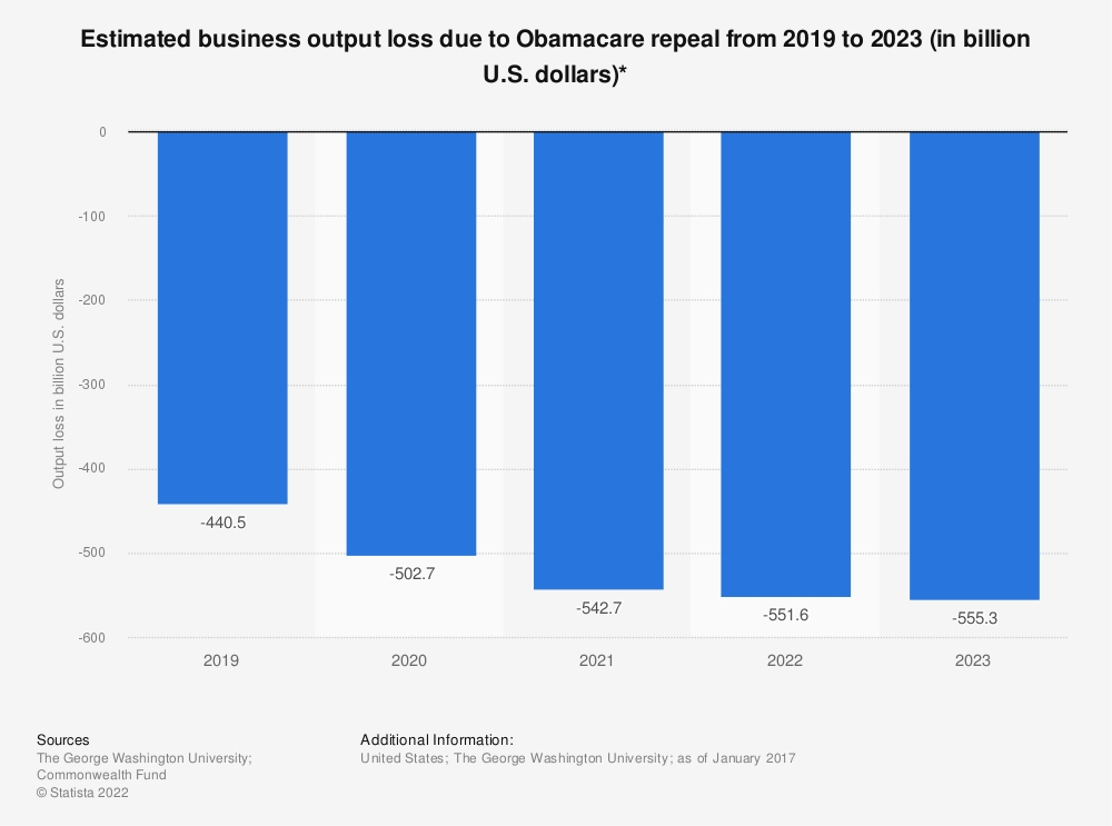 Statistic: Estimated business output loss due to Obamacare repeal from 2019 to 2023 (in billion U.S. dollars)* | Statista