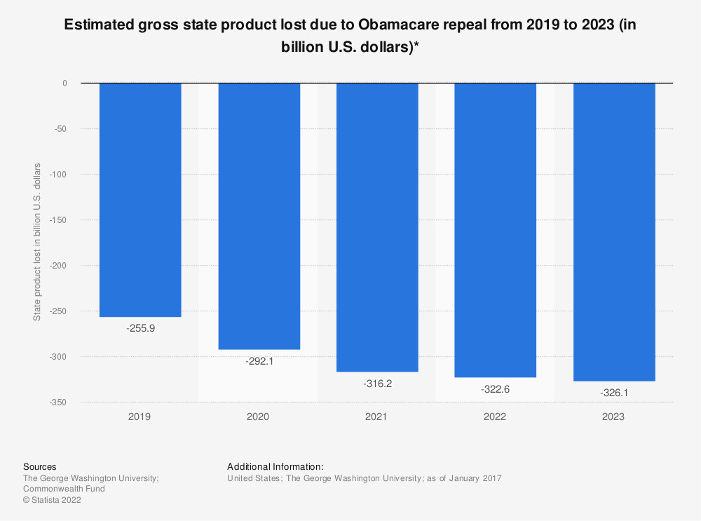 Statistic: Estimated gross state product lost due to Obamacare repeal from 2019 to 2023 (in billion U.S. dollars)* | Statista