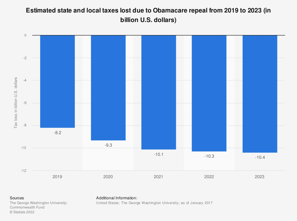 Statistic: Estimated state and local taxes lost due to Obamacare repeal from 2019 to 2023 (in billion U.S. dollars) | Statista