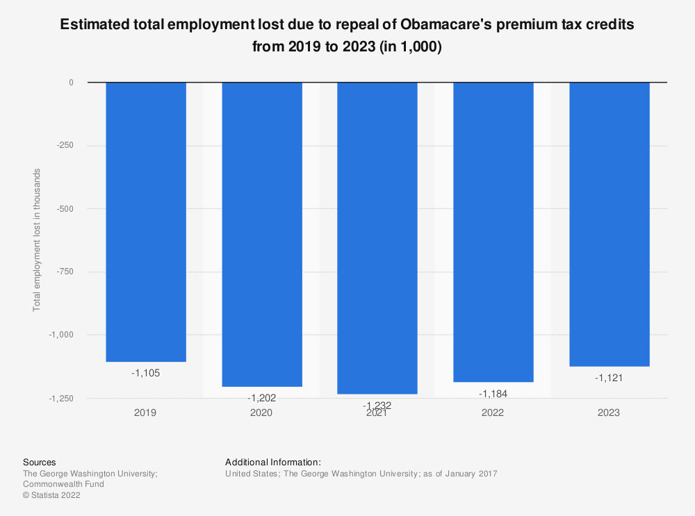 Statistic: Estimated total employment lost due to repeal of Obamacare's premium tax credits from 2019 to 2023 (in 1,000) | Statista