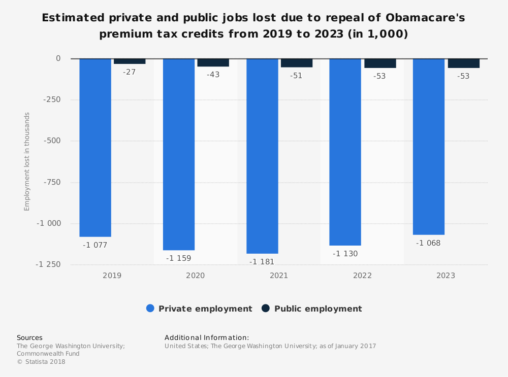 Statistic: Estimated private and public jobs lost due to repeal of Obamacare's premium tax credits from 2019 to 2023 (in 1,000) | Statista