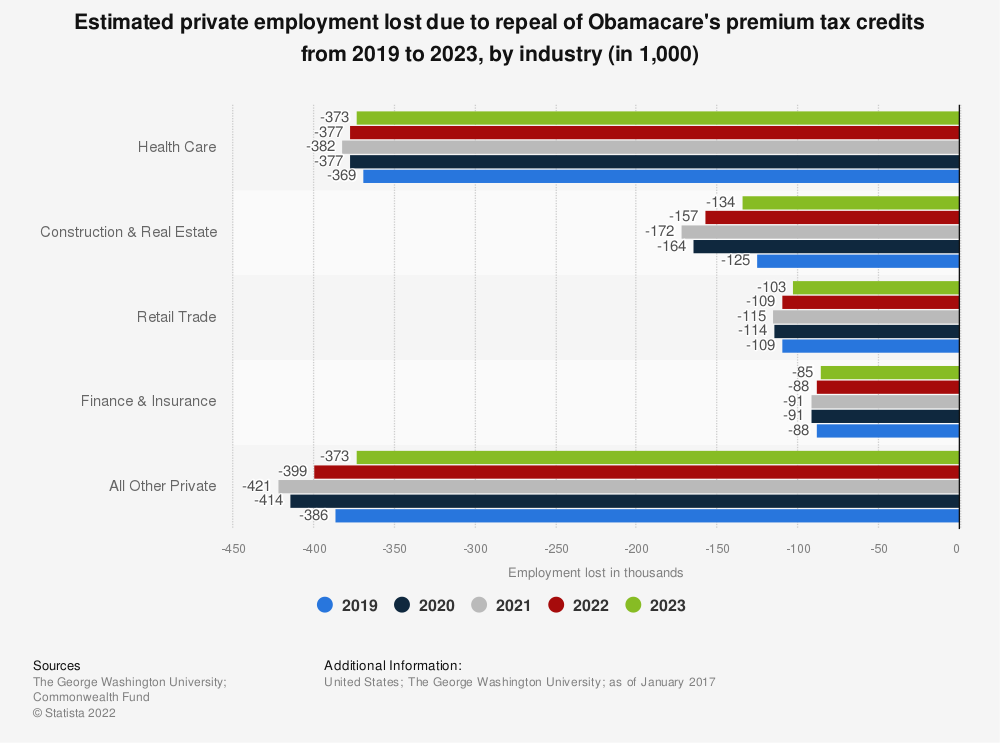 Statistic: Estimated private employment lost due to repeal of Obamacare's premium tax credits from 2019 to 2023, by industry (in 1,000) | Statista