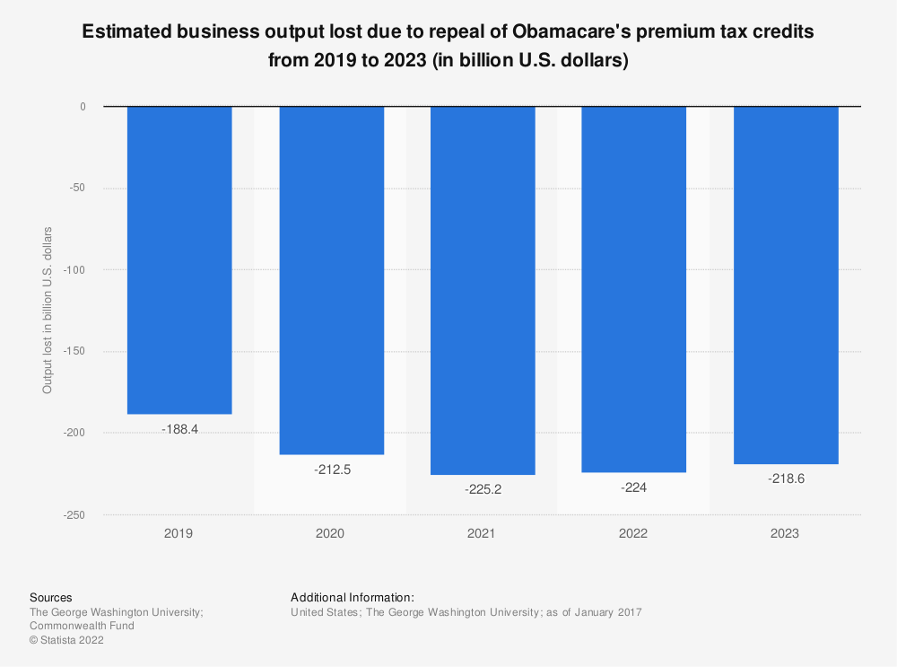 Statistic: Estimated business output lost due to repeal of Obamacare's premium tax credits from 2019 to 2023 (in billion U.S. dollars) | Statista