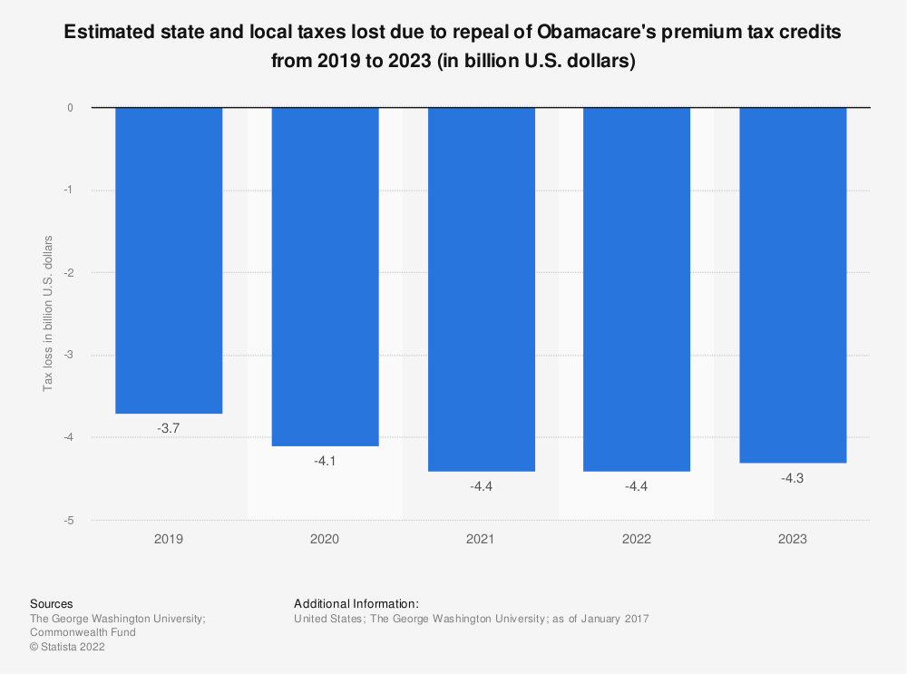 Statistic: Estimated state and local taxes lost due to repeal of Obamacare's premium tax credits from 2019 to 2023 (in billion U.S. dollars) | Statista