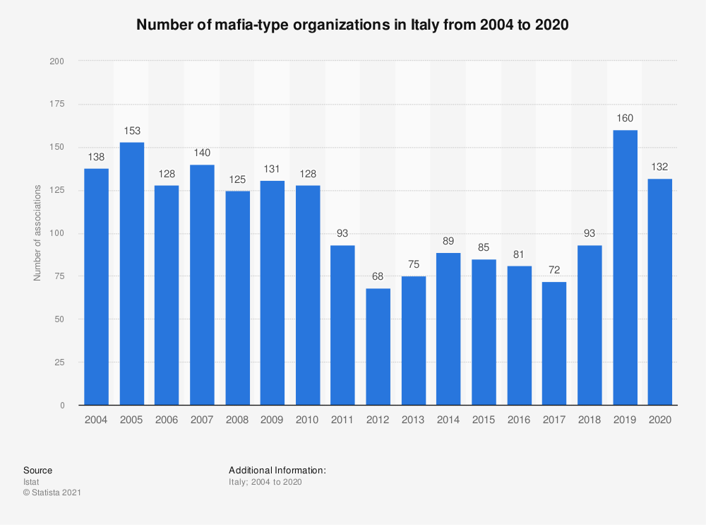 Statistic: Number of mafia-type associations in Italy from 2004 to 2018 | Statista
