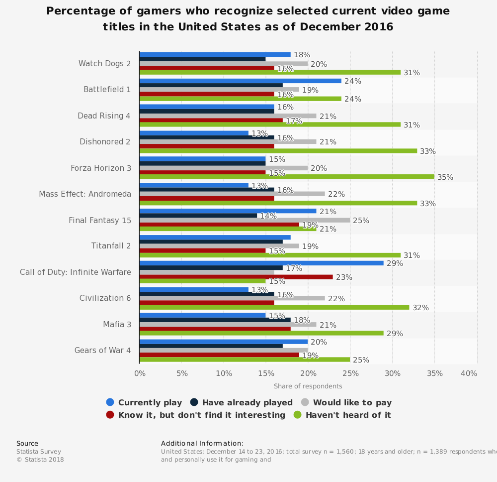 Statistic: Percentage of gamers who recognize selected current video game titles in the United States as of December 2016 | Statista