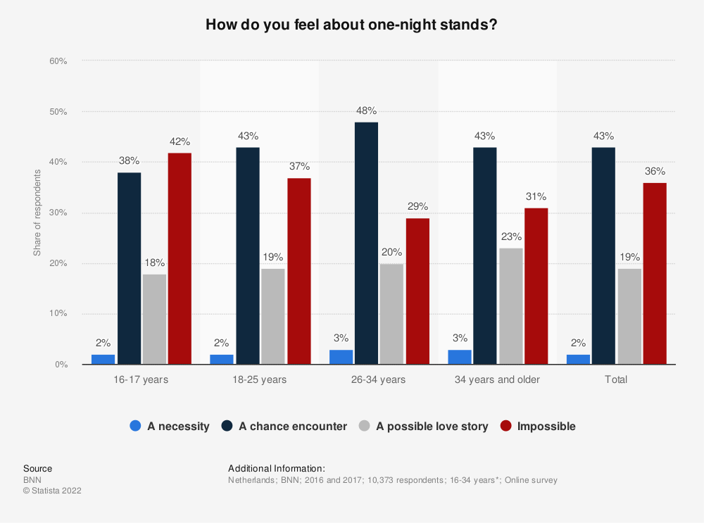 Statistic: How do you feel about one-night stands? | Statista