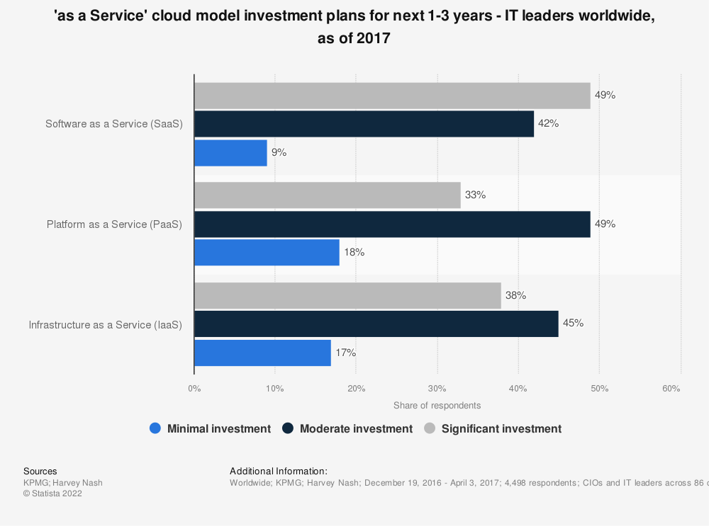 Statistic: 'as a Service' cloud model investment plans for next 1-3 years - IT leaders worldwide, as of 2017 | Statista