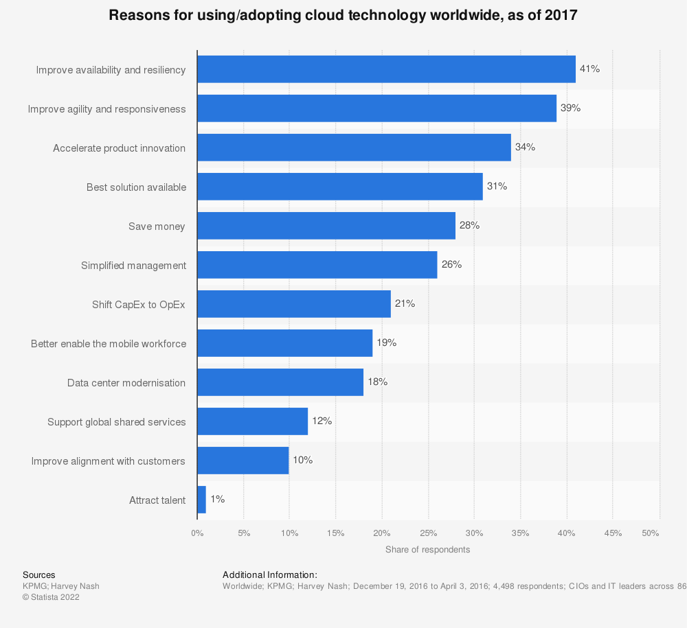 Statistic: Reasons for using/adopting cloud technology worldwide, as of 2017 | Statista