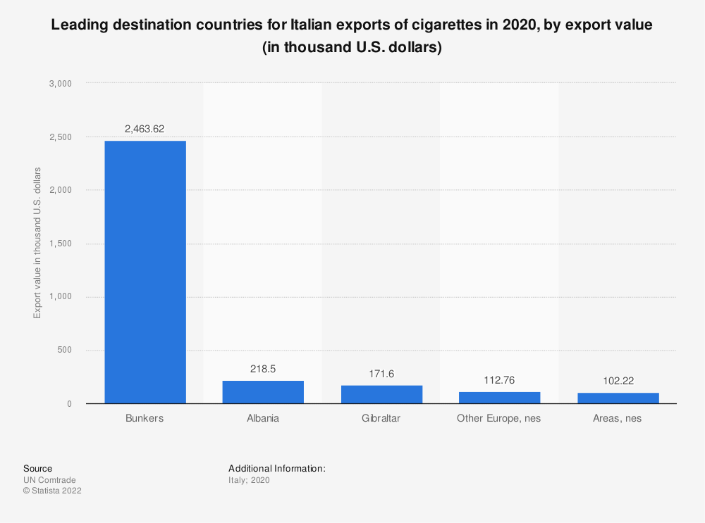 Statistic: Leading destination countries for Italian exports of cigarettes in 2018, by export value (in thousand U.S. dollars) | Statista