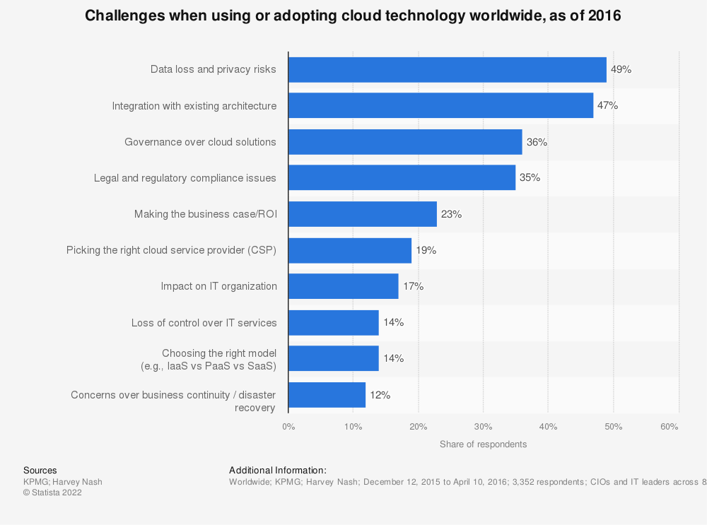 Statistic: Challenges when using or adopting cloud technology worldwide, as of 2016 | Statista