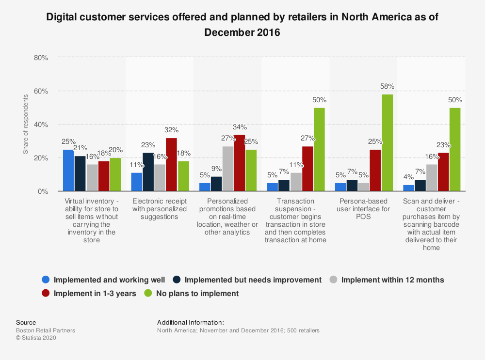 Statistic: Digital customer services offered and planned by retailers in North America as of December 2016 | Statista