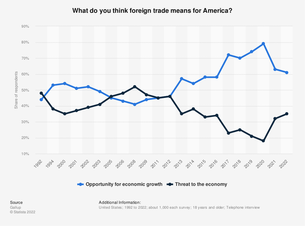 Statistic: What do you think foreign trade means for America? | Statista