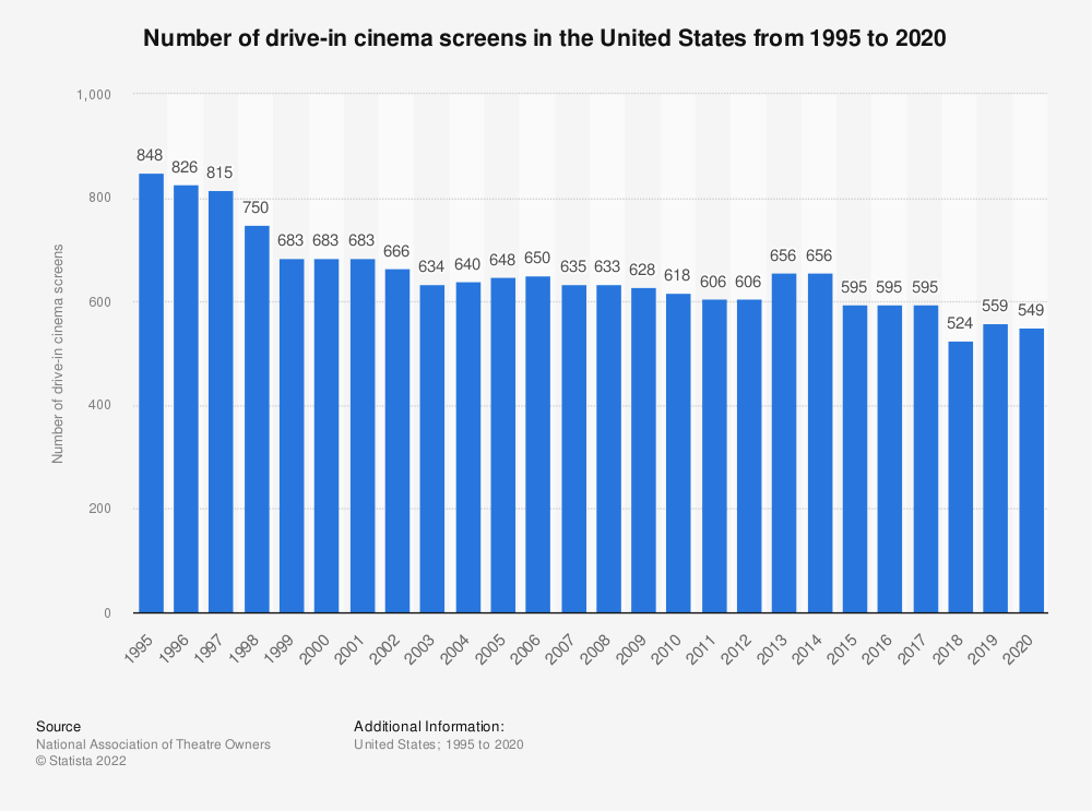 Statistic: Number of drive-in cinema screens in the United States from 1995 to 2019 | Statista