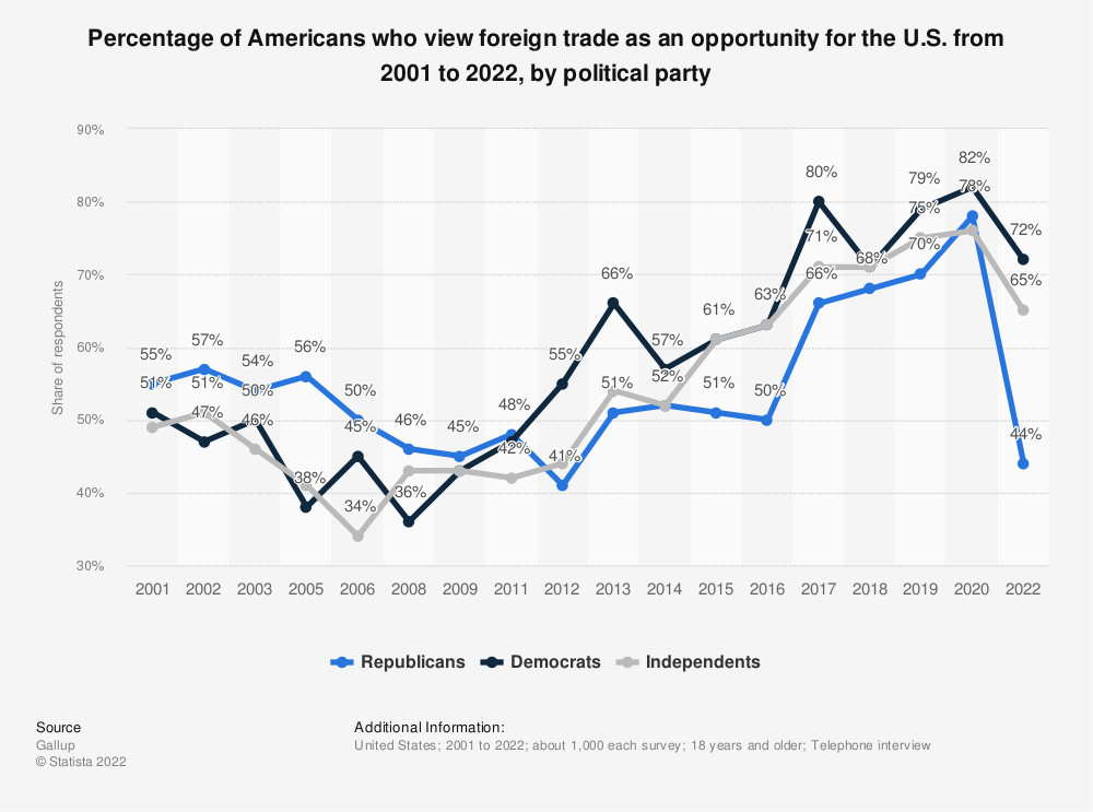 Statistic: Percentage of Americans who view foreign trade as an opportunity for the U.S. from 2001 to 2020, by political party | Statista