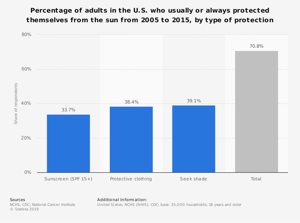 Statistic: Percentage of adults in the U.S. who usually or always protected themselves from the sun from 2005 to 2015, by type of protection | Statista