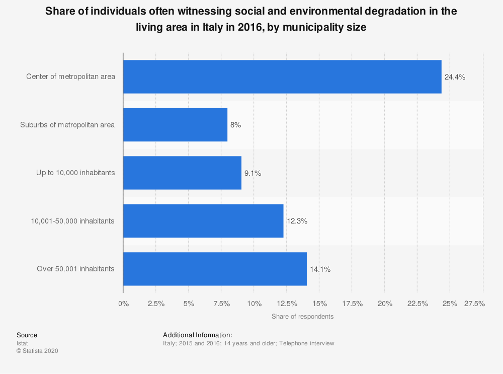 Statistic: Share of individuals often witnessing social and environmental degradation in the living area in Italy in 2016, by municipality size | Statista