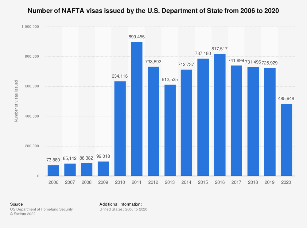 Statistic: Number of NAFTA visas issued by the U.S. Department of State from 2006 to 2017 | Statista