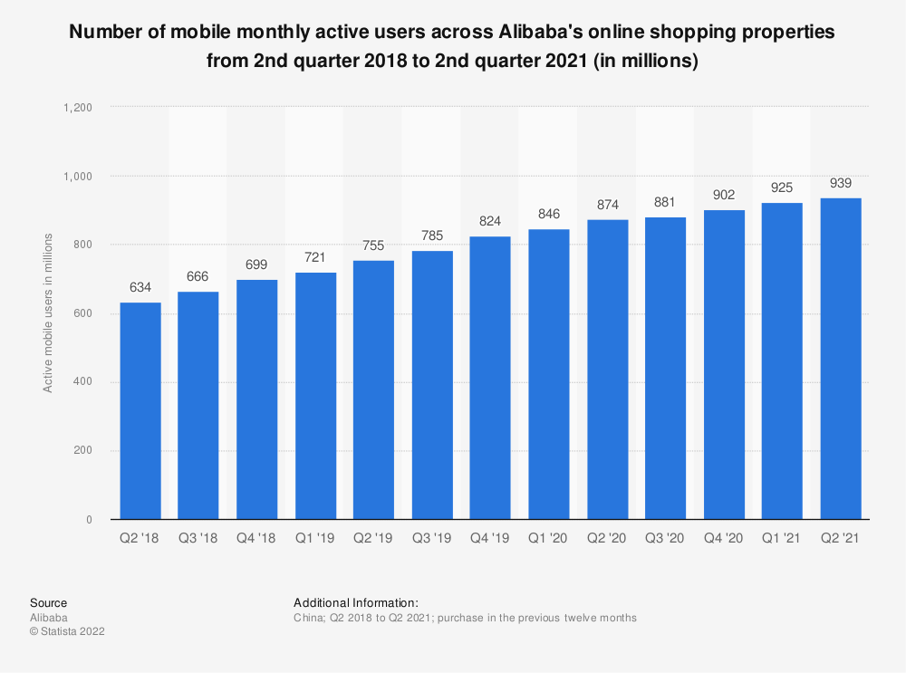 Statistic: Number of mobile monthly active users across Alibaba's online shopping properties from 4th quarter 2017 to 4th quarter 2020 (in millions) | Statista