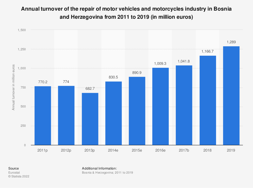 Statistic: Annual turnover of the repair of motor vehicles and motorcycles industry in Bosnia and Herzegovina from 2011 to 2016 (in million euros) | Statista