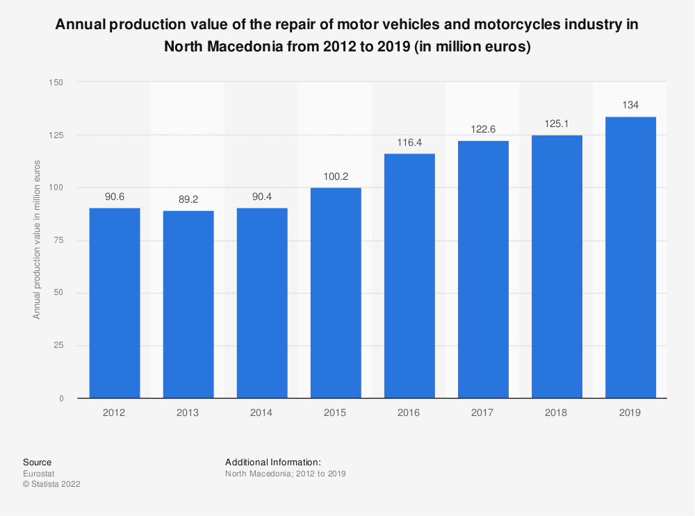 Statistic: Annual production value of the repair of motor vehicles and motorcycles industry in North Macedonia from 2012 to 2016 (in million euros) | Statista