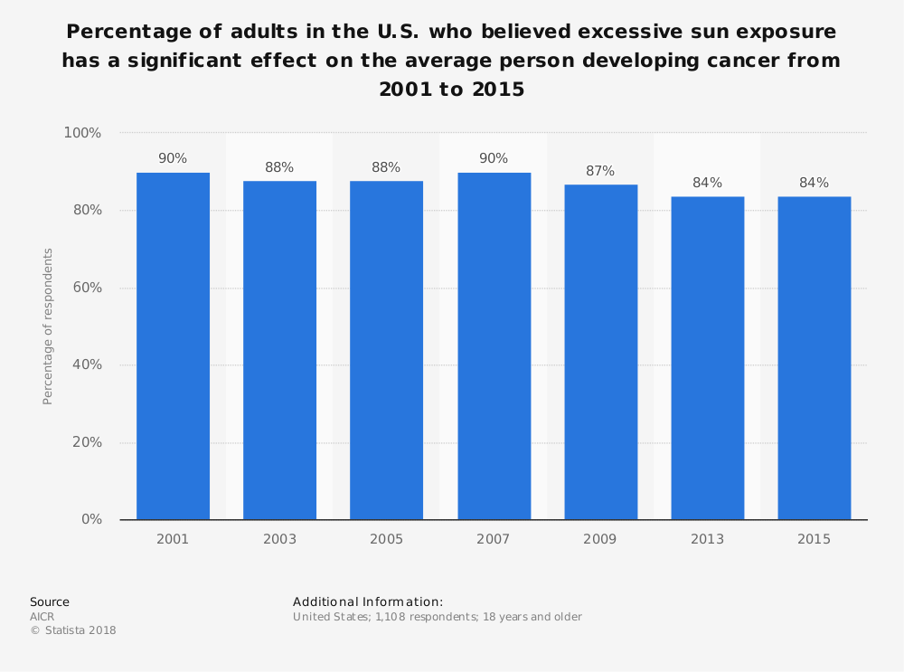Statistic: Percentage of adults in the U.S. who believed excessive sun exposure has a significant effect on the average person developing cancer from 2001 to 2015 | Statista