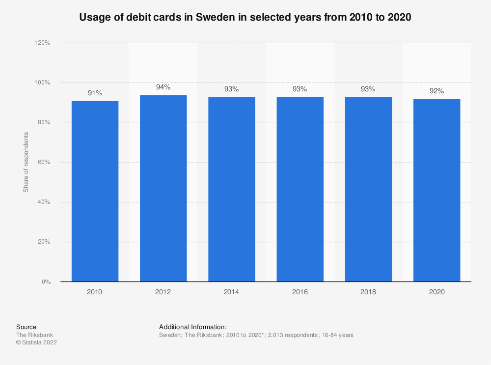Statistic: Usage of debit cards in Sweden in selected years from 2010 to 2020   Statista