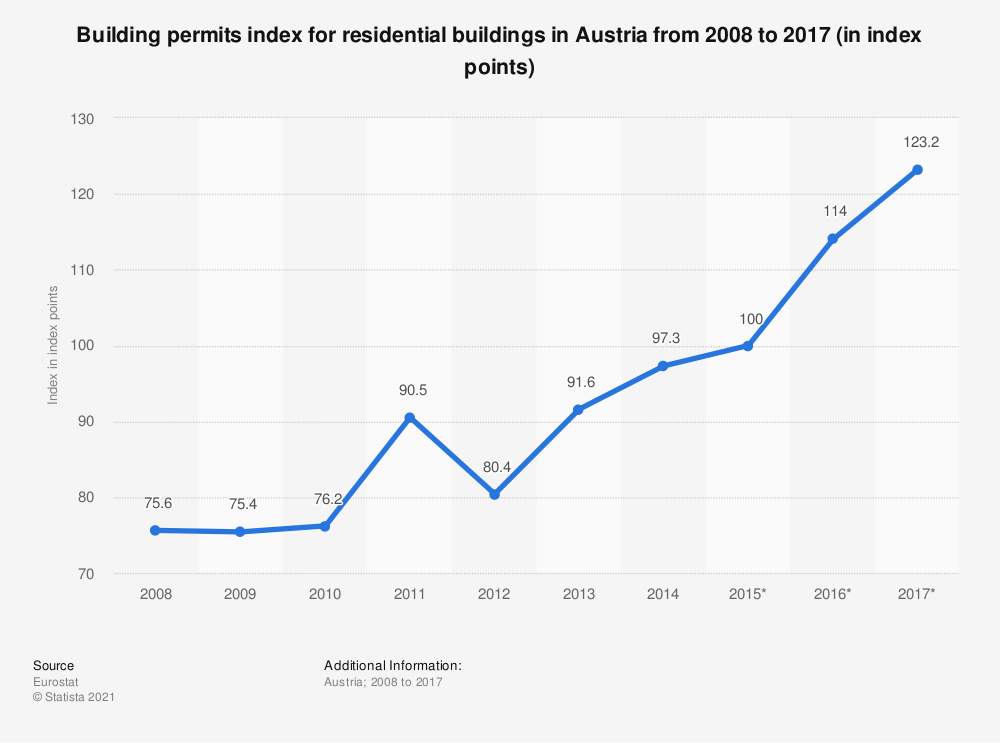 Statistic: Building permits index for residential buildings in Austria from 2008 to 2017 (in index points) | Statista