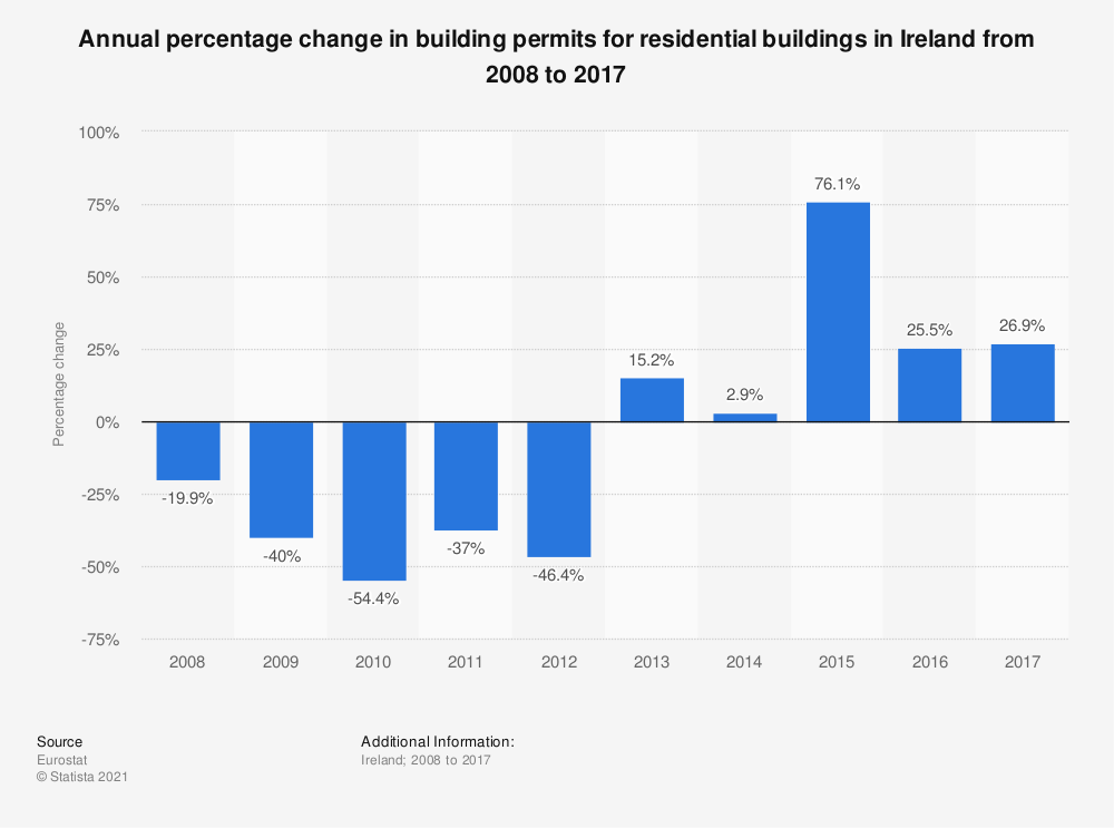 Statistic: Annual percentage change in building permits for residential buildings in Ireland from 2008 to 2017 | Statista