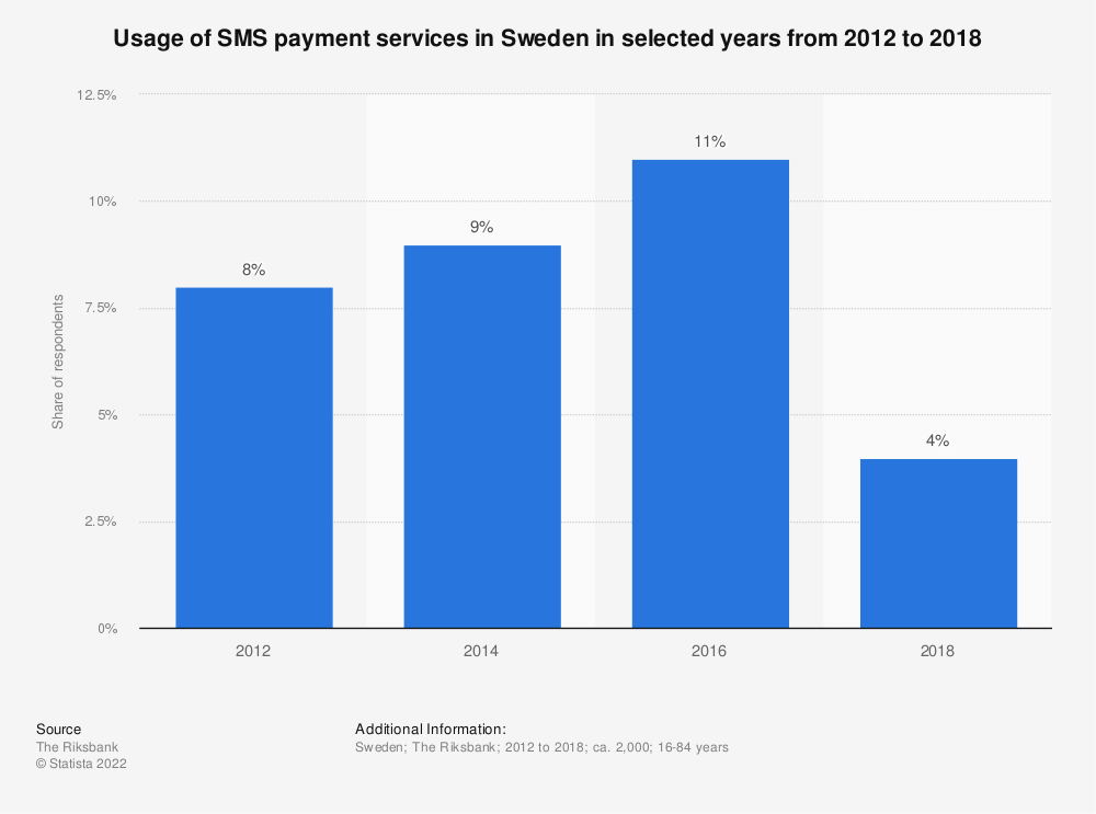 Statistic: Usage of SMS payment services in Sweden in selected years from 2012 to 2018 | Statista
