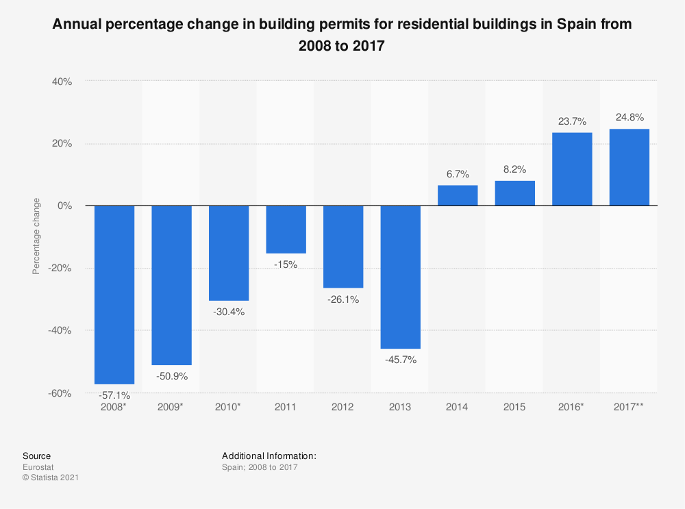 Statistic: Annual percentage change in building permits for residential buildings in Spain from 2008 to 2017 | Statista