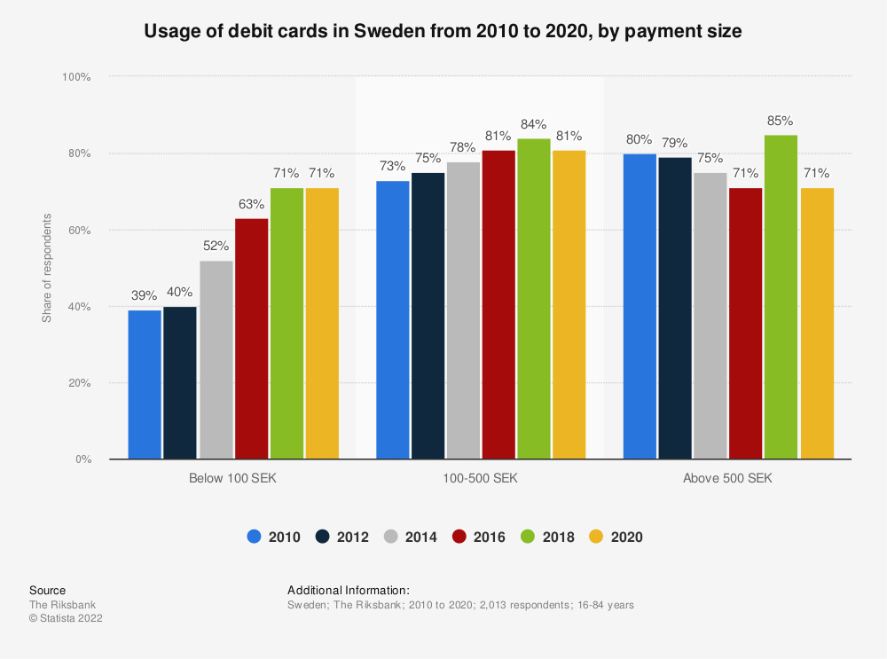 Statistic: Usage of debit cards in Sweden from 2010 to 2018, by payment size | Statista