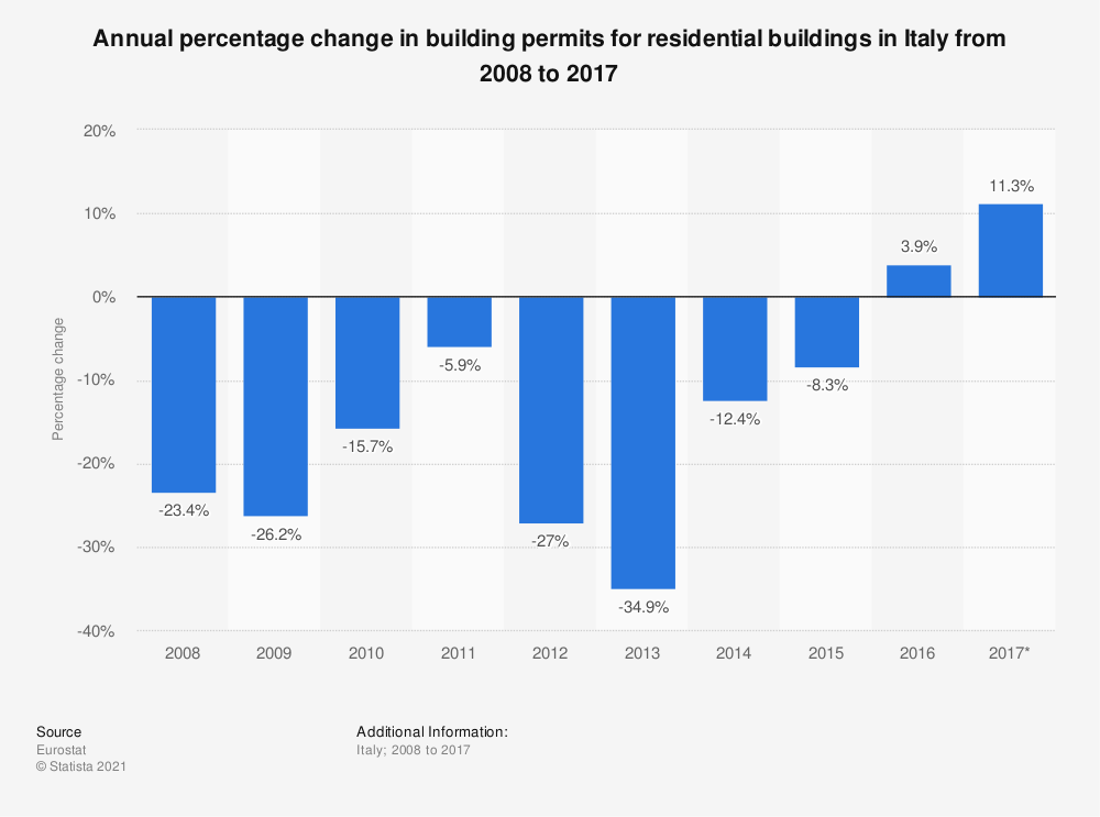Statistic: Annual percentage change in building permits for residential buildings in Italy from 2008 to 2017 | Statista