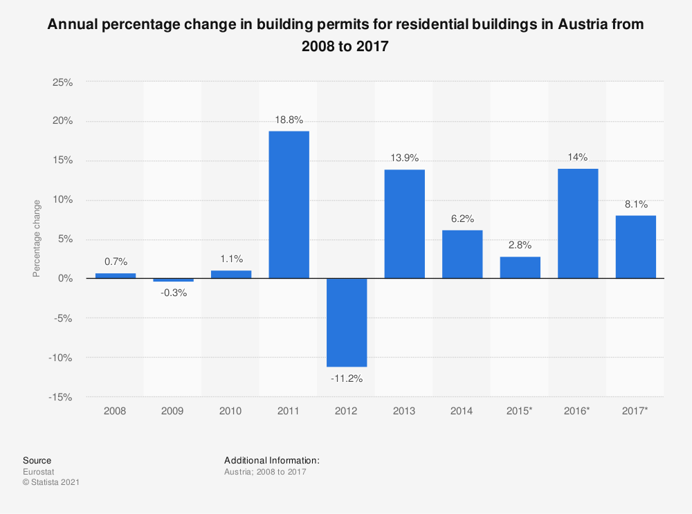 Statistic: Annual percentage change in building permits for residential buildings in Austria from 2008 to 2017 | Statista