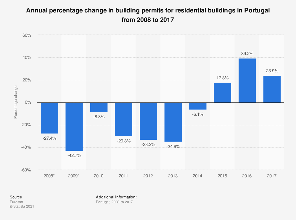 Statistic: Annual percentage change in building permits for residential buildings in Portugal from 2008 to 2017 | Statista