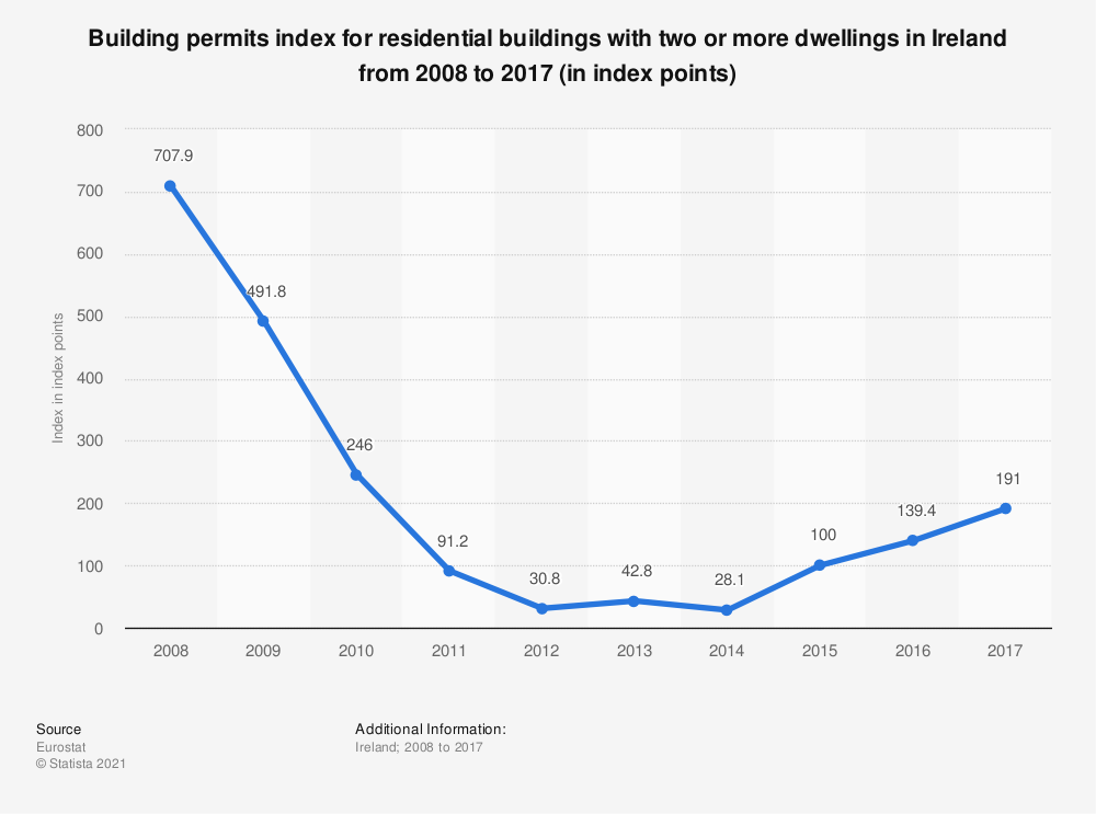 Statistic: Building permits index for residential buildings with two or more dwellings in Ireland from 2008 to 2017 (in index points) | Statista